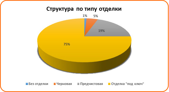 Спрос на льготную ипотеку вырос в Ростове - фото 5