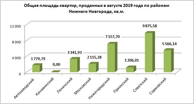 Общая площадь квартир, проданных в августе 2019 года по районам Нижнего Новгорода