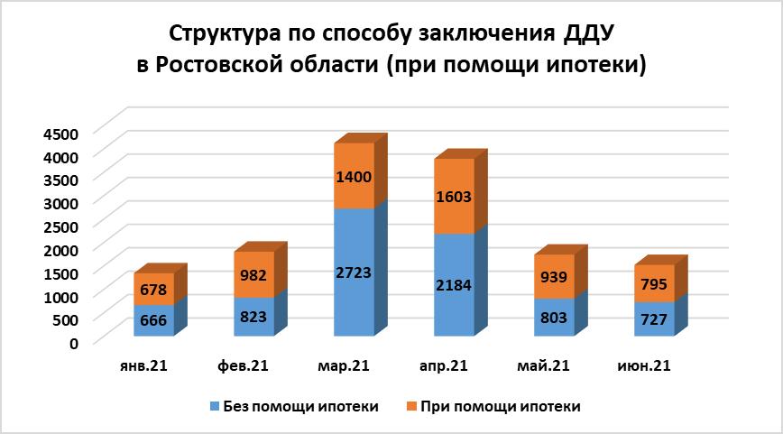 Июнь охладил спрос на квартиры в новостройках Ростова: число ДДУ продолжает сокращаться - фото 6